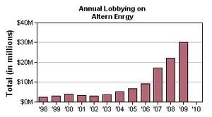 Les lobbies de l'énergie s'agitent