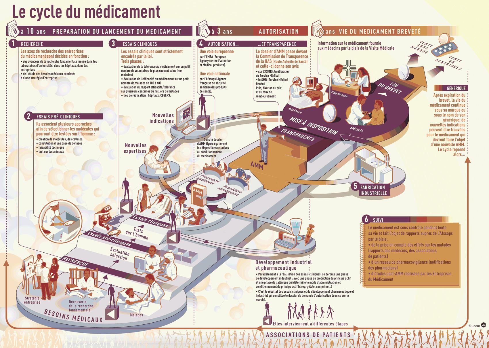 cycle du médicament « Mediator. 150 mg ». Un livre relance la polémique contre un laboratoire pharmaceutique