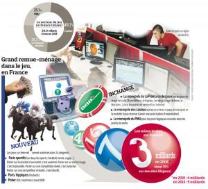 Jeux d'argent en ligne : du tirage et du grattage dans le débat